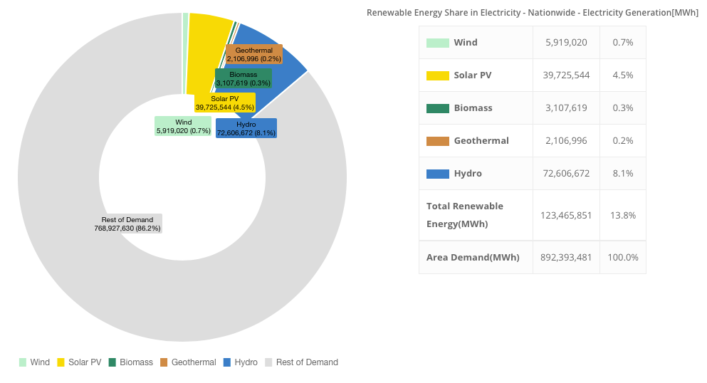 RE shares in electricity demand or production