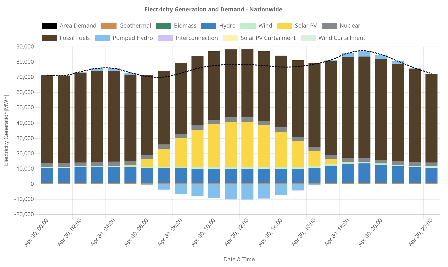 How to cite data and graphs from ISEP Energy Chart