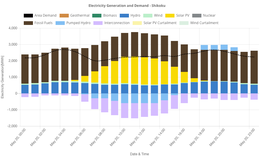 Renewable energy has exceeded 100% of electricity consumption in Shikoku Area on May 20th