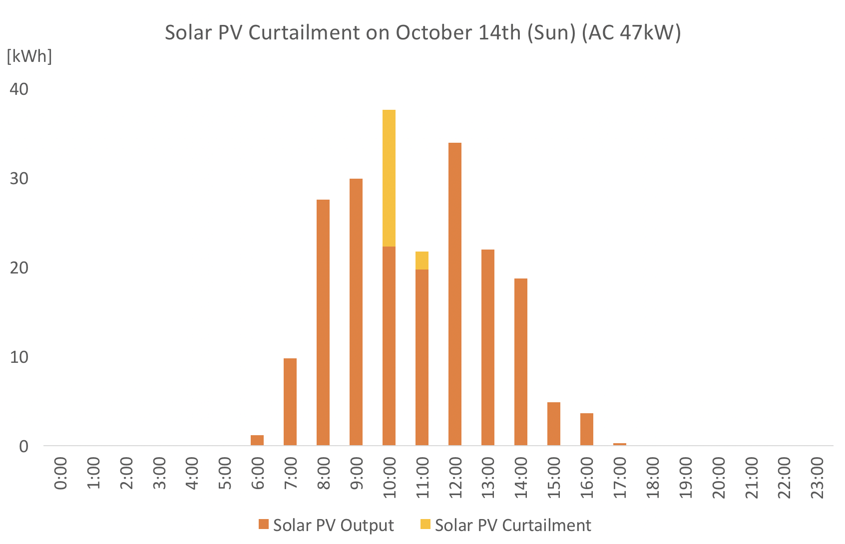 [Preliminary Report] Data of the curtailed PV (with additional Information)