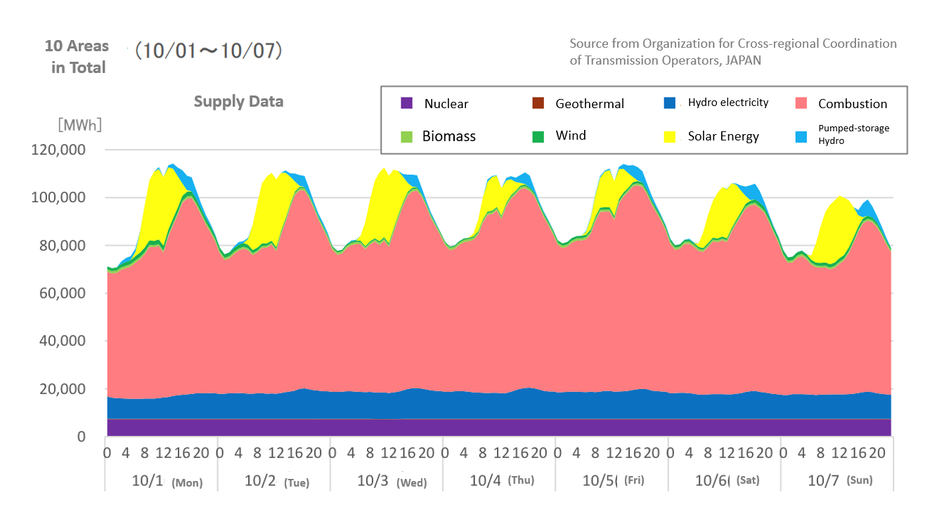 OCCTO has started to publish electricity demand data and graphs