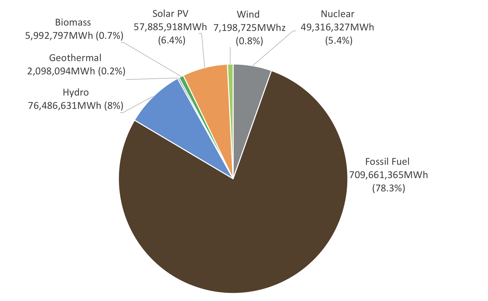 What is the ratio of renewable energy in 2018?