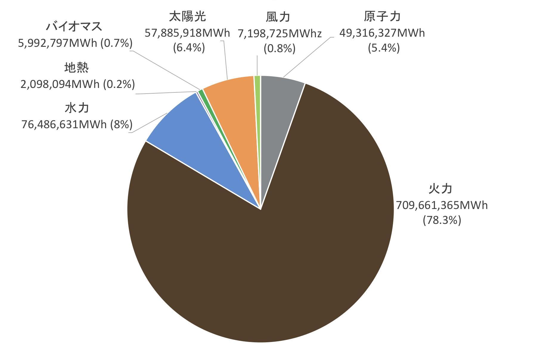 2018年の自然エネルギー割合は? | ISEP Energy Chart